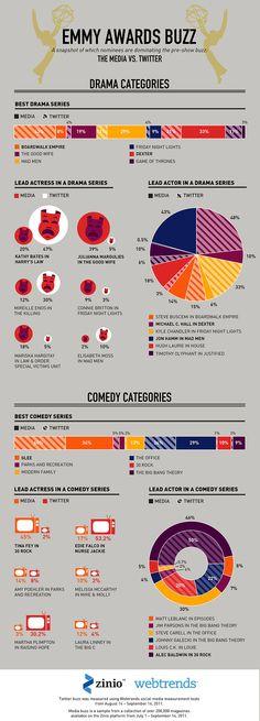 Twitter y los Emmy 2011 #infografia #infographic #socialmedia via @alfredovela