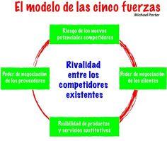 Análisis en función de rentabilidad. Las 5 fuerzas de Porter | Xanvilar Mobile Technology, Information Technology, Socialism, Computer Technology