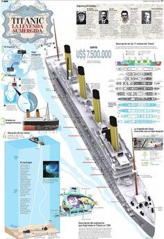 Muchas historias y mucha información se ha publicado sobre el naufragio del transatlántico Titanic, el cual en su tiempo se consideró el barco de pasajeros más grande y lujoso del mundo. El 10 de a…