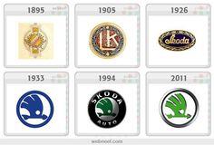 The evolution of the Skoda logo