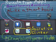 Presentation Apps for using the Apple TV in the classroom.  Thanks @Grant L Mitchell L Mitchell Welsh!