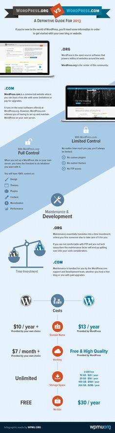 WordPress.com vs. Se