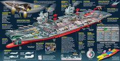 Naval Analyses: INFOGRAPHICS #1: Queen Elizabeth class aircraft carriers of Royal Navy