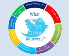 What motivates people to become followers? #Twitter