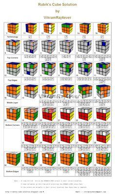 Rubik's Cube Solution by VikramRaj4ever