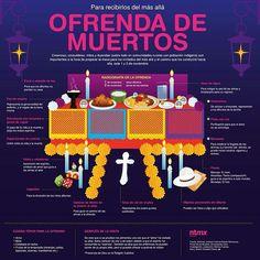 Anatomía de la ofrenda del día de muertos.