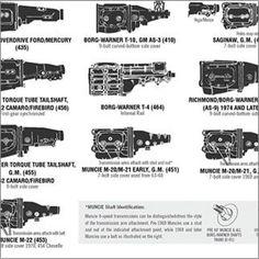 1960 1966 chevy gmc pickup truck specs engine trans axle id s rh pinterest com Chevy Truck Transmission Identification Chevy Pickup 5 Speed Transmission