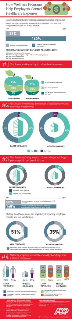 A few statistics that demonstrate why your company should create an Employee Wellness program.