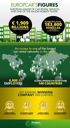 European leader in car rental services and major mobility player. Europcar is present in more than 140 countries. 6,000 employees around the world.