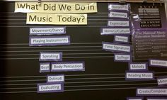 What did we learn? Grading in music.  has standards that can be printed out, need to go back & check this out.