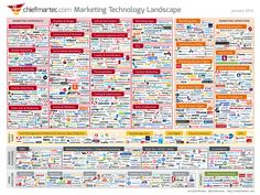 What does the marketing technology industry look like? Well, if you want a visual, look no further than the marketing technology landscape infographic. Marketing Na Internet, Marketing Online, Marketing Software, Marketing Tools, Content Marketing, Social Media Marketing, Marketing Companies, Marketing News, Mobile Marketing