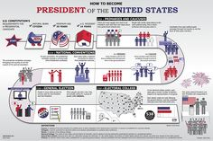 How to Become President of the U.S. Poster. See description of poster…