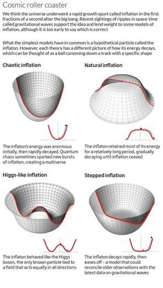 Inflation of the early universe