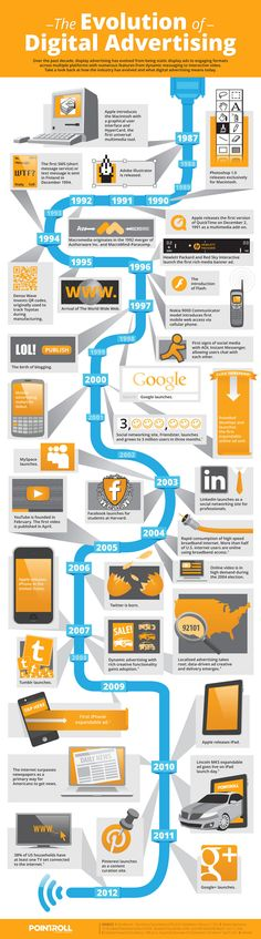 With computers and the Internet came digital advertising. PointRoll, a digital marketing company, decided to take a stroll down memory lane, revisiting the history of digital ads. Check out the infographic to see the evolution of digital advertising. Inbound Marketing, Marketing Digital, Marketing Trends, Marketing En Internet, Mobile Marketing, Content Marketing, Online Marketing, Marketing Plan, Marketing Strategies