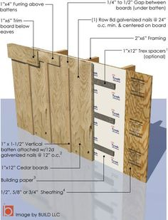 Construction highlights by placing vertical boards and for Type of siding board