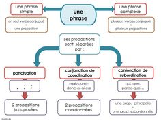Mind map: complex sentences and proposals – Loustics - Learn and teach you Ap French, Learn French, French Teacher, Teaching French, Phrases Complexes, Flags Europe, Complex Sentences, Writing Sentences, French Grammar