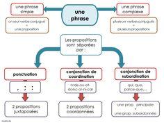Carte mentale : les phrases complexes et les propositions - Loustics