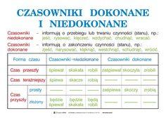 Related image Aa School, School Notes, Polish Language, Language School, School Subjects, Studyblr, Self Improvement, Grammar, Psychology