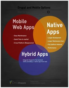 What is the best way to combine Drupal and Mobile? Well, it depends. Here are three alternatives