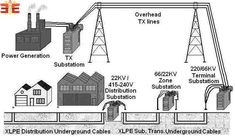 Underground power distribution system and some main factors that influence underground power distribution system costs. Electric Power Distribution, Transmission Line, Rural Area, Electrical Engineering, Water Pipes, Power Cable, How To Level Ground, The Neighbourhood, Solar
