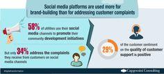 Companies are using #socialmedia for #demandgen instead of #customerservice. #custserv pic.twitter.com/FB4f4fVosd