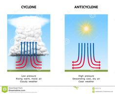 Illustration about Diagram Illustrating High Pressure (Anticyclone) and Low Pressure (Cyclone). Illustration of moist, warm, cloud - 57971714 Teaching Geography, World Geography, Inherit The Wind, General Physics, Boat Navigation, Ancient Indian History, Aviation Training, 6th Grade Science, Weather Information