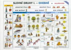slovní druhy - ohebné Holidays And Events, Grammar, Montessori, Language, Education, Learning, School, Image, Travel
