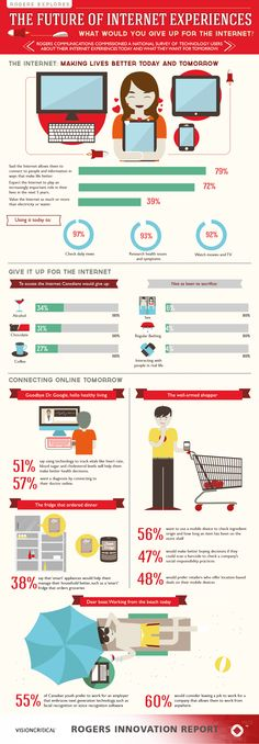The Future of Internet Experiences - a Vision Critical Infographic for Rogers Communications