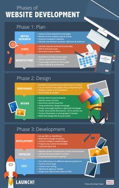 #web #development Company Toronto