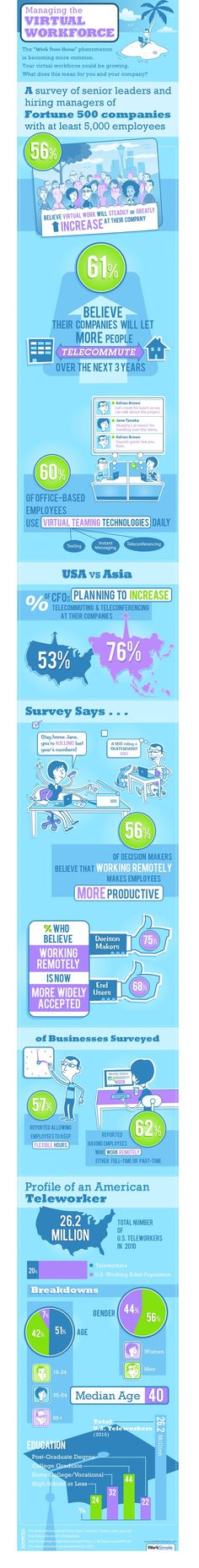 60% of office-based employees use virtual teaming technologies daily -SG