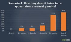 Scenario 4 – Manual penalty :How long would you advise them that it will take before they appear in search results again?