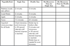Microwave Chip Maker Chart  The Pampered Chef, Ltd.
