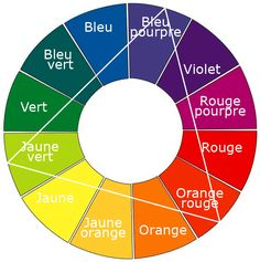 Color Blocking    For this, we can use the color wheel: Draw an equilateral triangle (which has its three sides the same length) in the wheel and from there you can choose two of the three colors by pointing triangle. The combination of these colors is supposed to be harmonious and lively.  The neutral colors are not part of the color wheel but will in general with everything.  The simplest is probably to choose two colors of the wheel and a neutral color.