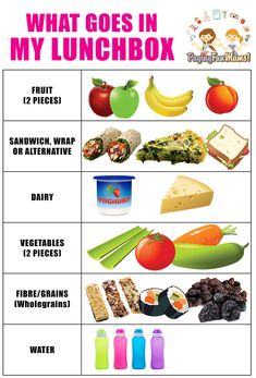 How to fill a healthy lunch box in under 5 minutes (that kids can even make) - Bento-Box Ideen - Kids Snacks Kids Lunch For School, Healthy Lunches For Kids, Kid Lunches, Healthy Lunchbox Ideas, Kids Lunchbox Ideas, Kid Snacks, School Snacks, Pre School Lunches, Daycare Lunch Box