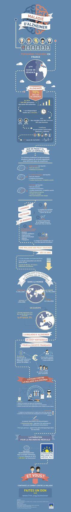 Infographie : chiffres clés Maladie Alzheimer