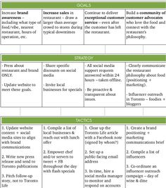 SIMPLE Social Media Strategy Template