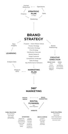 Social Media Marketing Business, Branding Your Business, Digital Marketing Strategy, Marketing Plan, Marketing And Advertising, Brand Management, Business Management, Planning School, Marca Personal
