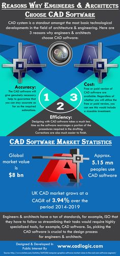 This infographic provide information on Reasons Why Engineers & Architects Choose CAD Software. For more info please visit: http://www.cadlogic.com.