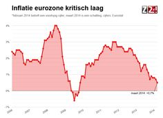 De inflatie in de eurozone zwakt nog verder af. Is het tijd dat de ECB maatregelen neemt? http://www.z24.nl/economie/wat-doet-draghi-inflatie-eurozone-kritisch-laag-op-05-procent-448878