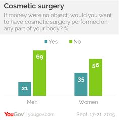 YouGov | 1 in 4 Americans want plastic surgery