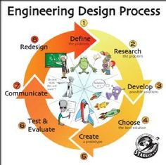 Engineering-Design-Process.jpg (270×269)