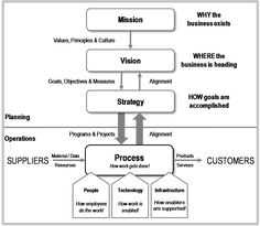 Enterprise Business Model – How Work Gets Done: Business Process Management, Basics and Beyond - Business Management, Business Planning, Process Map, Technology Infrastructure, Enterprise Architecture, Enterprise Business, Healthcare Administration, Process Improvement, Harvard Business School