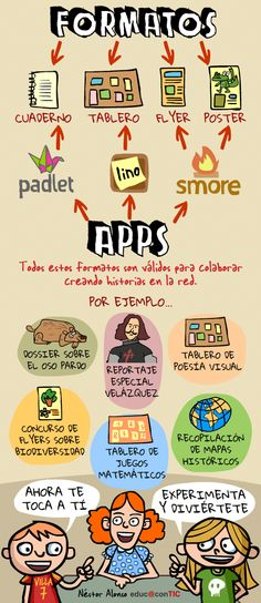 suitable apps for different formats - Worldpin. Foreign Language Teaching, Teaching Spanish, Flipped Classroom, Spanish Classroom, Educational Websites, Educational Technology, Cv Photoshop, Instructional Design, Mobile Learning
