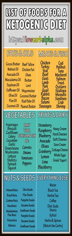 Ketogenic Diet and list of foods to eat\u2026 #weightloss