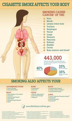 How Smoking Effects Women's Health