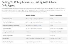 Selling To JT buy houses vs. Listing With A Local Ohio Agent. Even in a sellers market like Florida, it's smart to look at your options and see what will actually help you best reach your goals with the sale of your house Buy House, Investors, Cincinnati, Home Buying, Ohio, Florida, How To Get, Houses, Goals