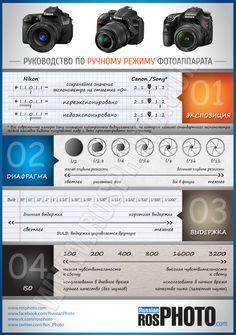 Руководство по ручному режиму фотоаппарата, Экспозиция, диафрагма, ISO, выдержка, настройки, инфографика