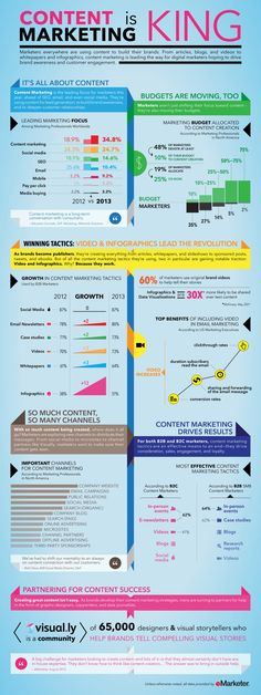 See how content marketing is leading the way for digital marketers hoping to drive brand awareness and customer engagement. #socialmedia #infographic