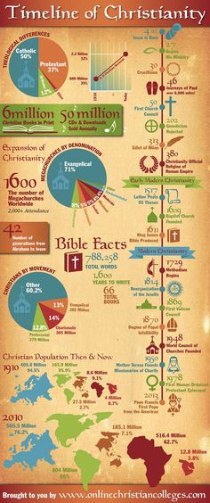 timeline of christianity infographic, religion infographic Pseudo Science, Saint Esprit, Church History, Women's History, British History, Ancient History, Family History, American History, Native American