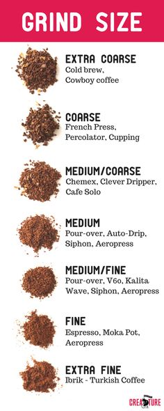 creature properly feature coffee grind beans how to How to Grind Coffee Beans Properly Creature Feature Creature CoffeeHow to Grind Coffee Beans Properly Creature Feature Creature Coffee Grinding Coffee Beans, Types Of Coffee Beans, Different Types Of Coffee, Types Of Beans, Coffee Roasting, Coffee Types Chart, Coffee Chart, Coffee Blog, Iced Coffee